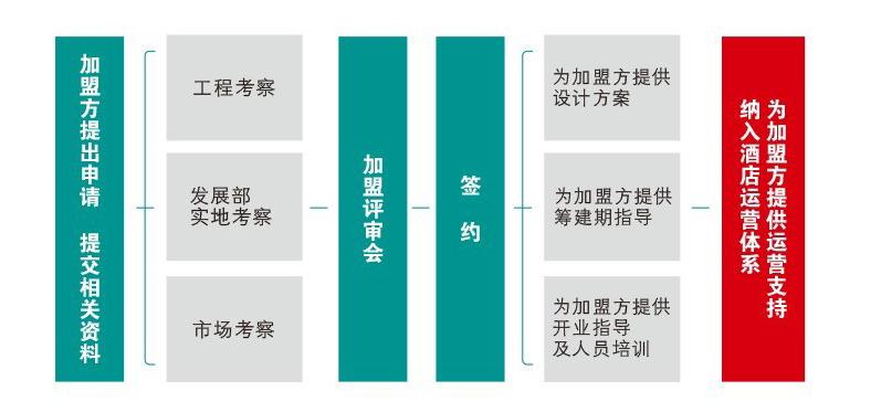 锦江之星加盟流程