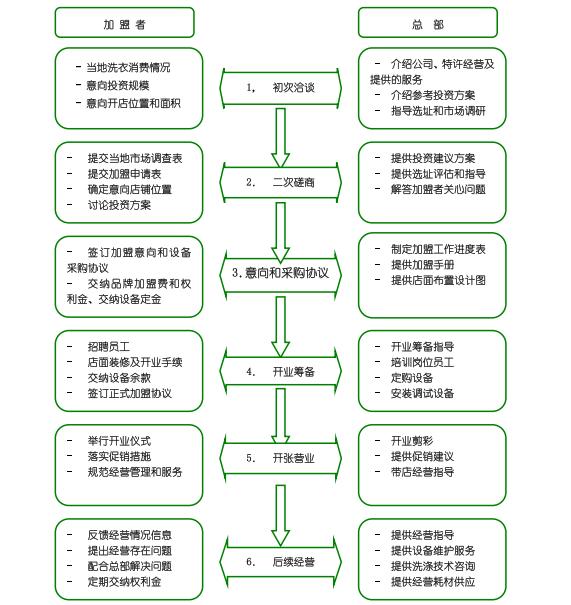 伊尔萨加盟流程